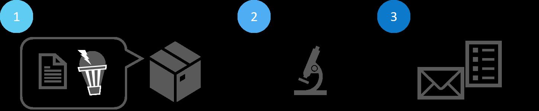 1.申込書とLEDを送る 2.プロが解析 3.レポートでご報告